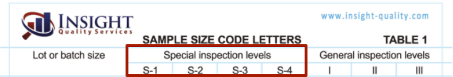 AQL Special Inspection Levels